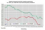 Tagesaktueller Heizölpreise-Trend: Rohöl- und Heizölpreise erholen sich zum Start in den März