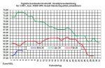 Aktueller Heizölpreise-Trend: Heizölpreise vor Opec+-Treffen in Wartestellung