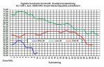 Aktueller Heizölpreise-Trend: Rohöl- und Heizölpreise heute auf Erholungskurs
