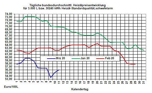Aktueller Heizölpreise-Trend: Kampf um Marktanteile hält die Mineralölmärkte   in Bann