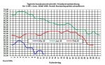 Aktueller Heizölpreise-Trend: Rohölpreisverfall geht weiter