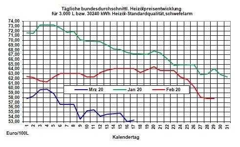 Aktueller Heizölpreise-Trend: Heizölpreise weiter auf Kaufniveau
