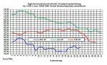 Aktueller Heizölpreise-Trend: Steigende Rohölpreise lassen auch Heizölpreise steigen