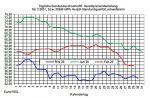 Aktueller Heizölpreise-Trend: Rohölpreise  erneut im freien Fall