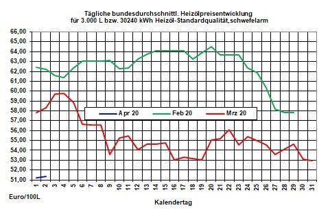 Aktueller Heizölpreise-Trend: Ölpreiskampf bald beendet?