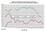 Aktueller Heizölpreise-Trend: Heizölpreise starten steigend in die neue Woche