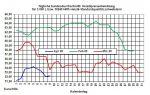Aktueller Heizölpreise-Trend: Heizölpreise vor Opec+-Treffen stärker