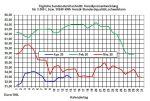 Aktueller Heizölpreise-Trend: Heizölpreise nach Ostern schwächer erwartet