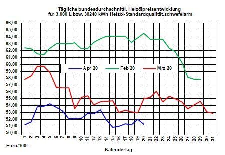Aktueller Heizölpreise-Trend: Rohölpreise bleiben trotz Förderkürzung weiter unter Druck