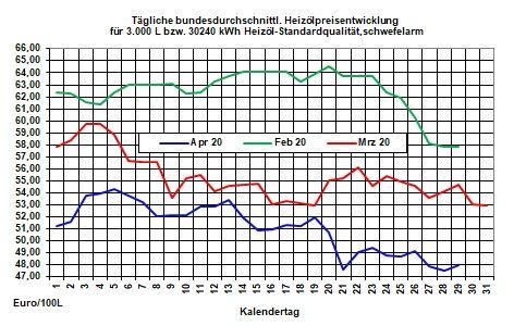 Tagesaktueller Heizölpreise-Trend: Erholung der Rohölpreise lässt auch Heizölpreise steigen