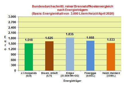 Brennstoffkostenvergleich April 2020: Heizölpreise mit stärkstem Preisrückgang