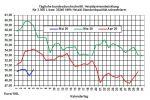 Tagesaktueller Heizölpreise-Trend: Heizölpreise steigend