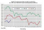 Tagesaktueller Heizölpreise-Trend: Preissprung bei Brent lässt heute auch die Heizölpreise steigen