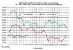 Aktueller Heizölpreise-Trend: Die Stabilisierung der Rohölpreise zieht auch Heizölpreise in die Höhe