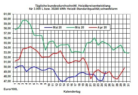 Tagesaktueller Heizölpreise-Trend: Heizölpreise zum Start in die neue Woche steigend erwartet