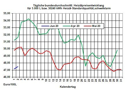 Tagesaktueller Heizölpreise-Trend: Heizölpreise starten steigend in den neuen Monat