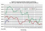 Aktueller Heizölpreise-Trend 04.06.2020: Streit der Opec+-Mitglieder über Förderquoten lässt Rohöl- und Heizölpreise fallen