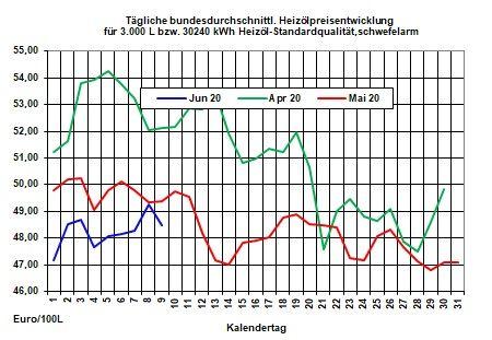 Aktueller Heizölpreise-Trend 9.06.2020: Die beschlossene Verlängerung der Ölförderkürzung durch die Opec+-Mitglieder verpufft am Ölmarkt