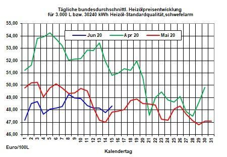Tagesaktueller Heizölpreise-Trend: Schwache Konjunktureinschätzungen lassen Rohölpreise weiter fallen