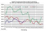 Tagesaktueller Heizölpreise-Trend: Rohölpreise steigen über die Preismarke von 40 US-Dollar/Barrel