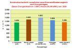 Brennstoffkostenvergleich Juni 2020: Wenig Bewegung bei den Brennstoffkosten