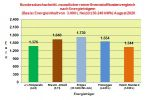 Brennstoffkostenvergleich August 2020: Heizöl mit niedrigsten Brennstoffkosten im August