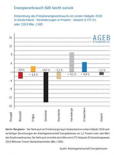 Rückgang des Energieverbrauchs bis zur Jahresmitte