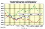 Heizölpreise-Trend Donnerstag, 20.Juli 2017: leichter Anstieg!