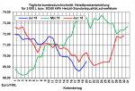 Heizöl: Preise klettern wieder aufwärts