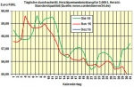 Heiz�lpreise am Dienstagmittag: Heiz�l heute billiger, Berichte zu US-Best�nden und OPEC-Treffen erwartet