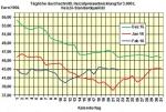 Heizölpreise am Montagmittag: Heizöl startet günstiger in die neue Handelswoche
