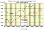 Heizölpreise am Montagmittag: Heizöl startet nochmal teurer in die neue Handelswoche