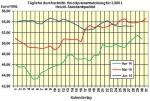 Heiz�lpreise am Dienstagmittag: Heiz�l moderat teurer, , US-Bestandsdaten heute und morgen erwartet