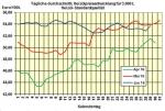 Heizölpreise am Mittwochmittag: Heizöl vor offiziellen US-Bestandszahlen spürbar teurer