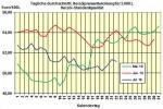 Heizölpreise am Freitagmittag: Heizöl geht wie erwartet günstiger ins Wochenende