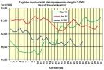 Heizölpreise am Montagmittag: Heizöl startet teurer in die neue Woche