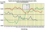 Heizölpreise am Dienstagmittag: Heizöl vor US-Bestandszahlen mit Preisnachlässen