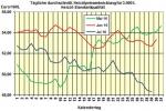 Heizölpreise am Freitagmittag: Heizöl zum Wochenausklang billiger