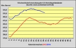 DoE-Bericht ver�ffentlicht - US-Lagerbest�nde 1,6 Millionen Barrel zur�ckgegangen