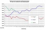 Heizöl-Markt: Preise weiter leicht fallend - Euro etwas stärker
