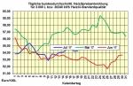 Heizölpreise - Trend für Dienstag, 18.7.2017: nahezu konstant