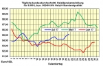 Rohölpreise fallen - stärkster Euro seit 2015 - leicht steigende Heizölpreise in Deutschland
