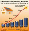 Meilenstein in der Energiewende: 100.000ster Solarstromspeicher installiert