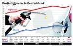 Wenig Bewegung am Kraftstoffmarkt