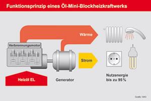 Funktionsprinzip eines Öl-Mini-Blockheizkraftwerks