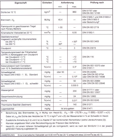 DIN 51603 Heizöl von 09.2011