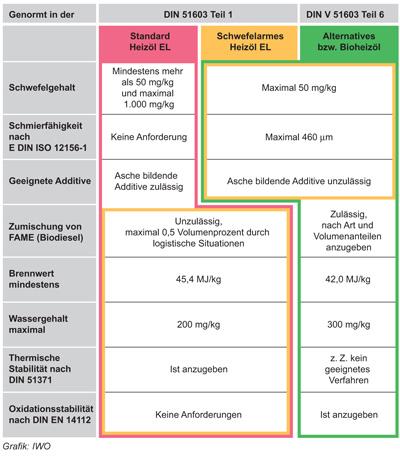 wesentliche Anforderungen an die verschiedenenHeizölsorten