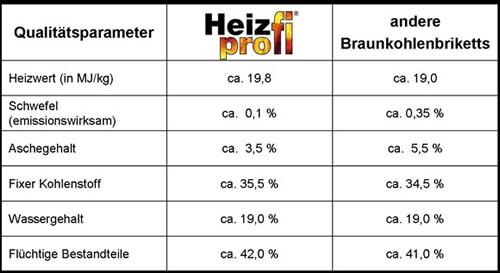 Vergleich Qualitätsparameter