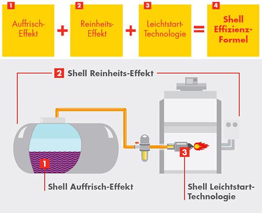 Shell Effiizienz Schema