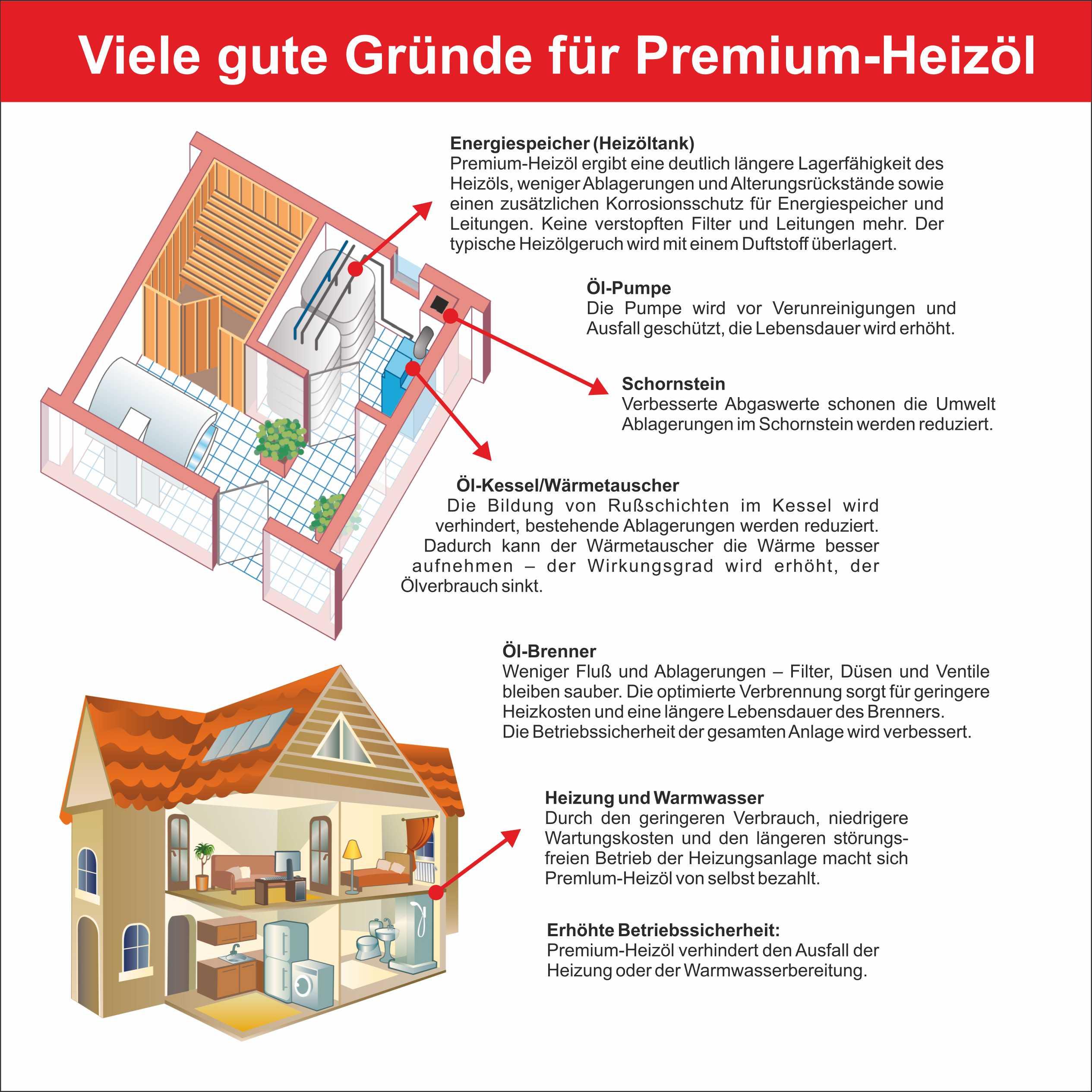 Gute Gründe für Premium Heizöl von Oel Schneider aus St. Ingbert